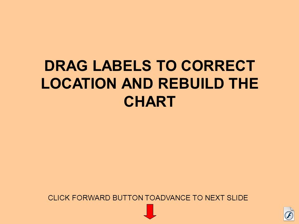 DRAG LABELS TO CORRECT LOCATION AND REBUILD THE CHART