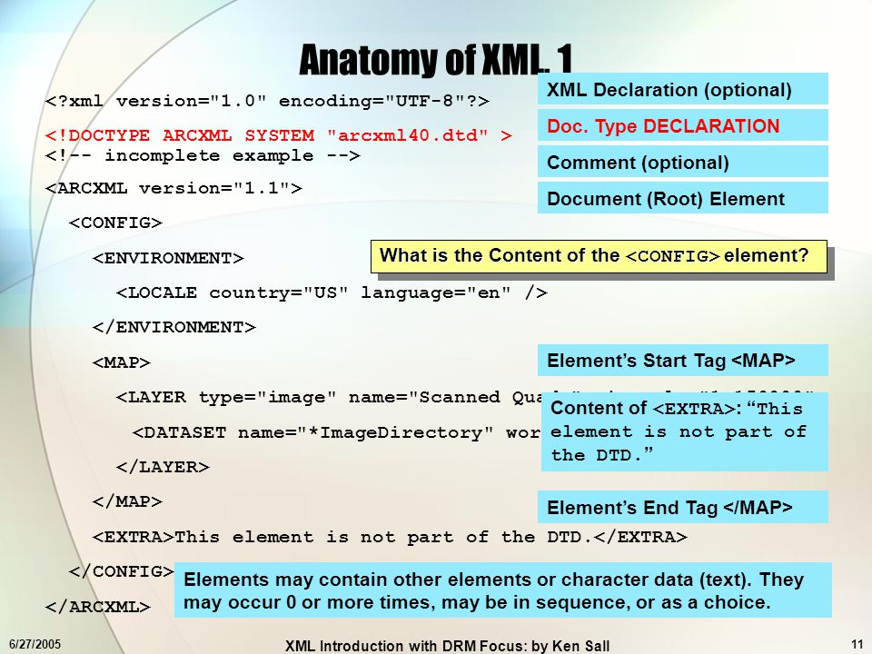 Xml Introduction With A Drm Focus Ppt Download