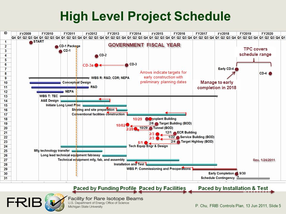 high level project schedule - Akba.greenw.co