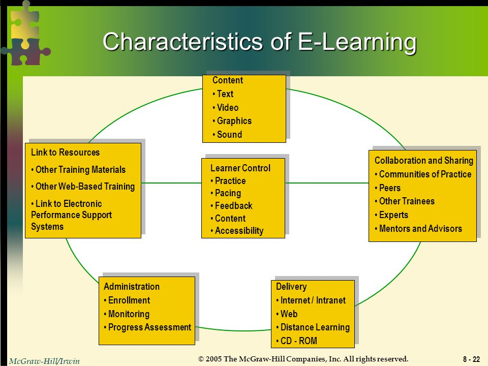 Characteristics of E-Learning