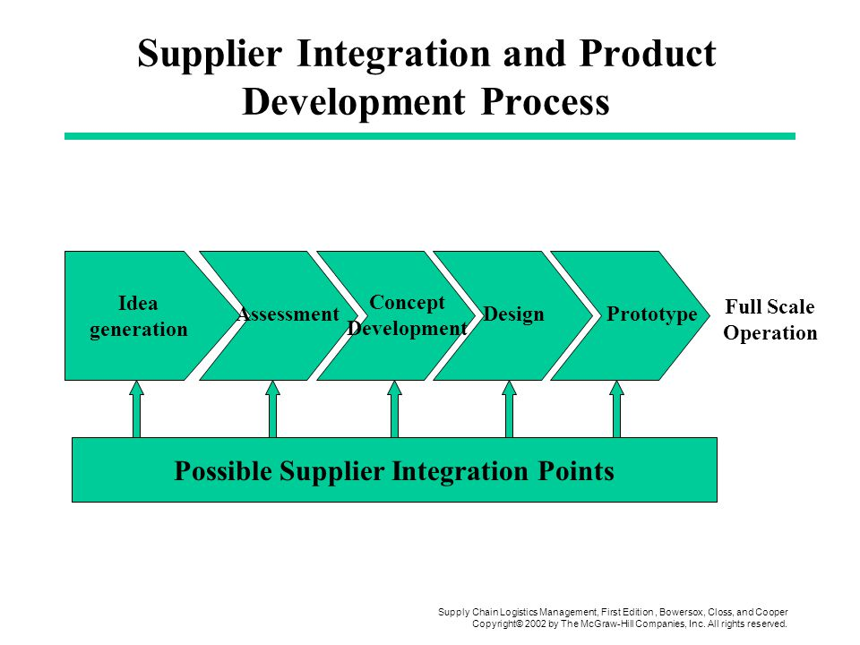 Supply chain logistics management ppt video online download for Product development inc