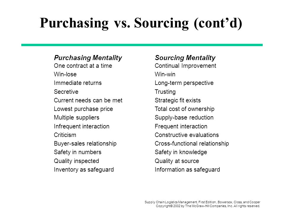 procurement vs purchasing Procurement software helps organizations automate their purchasing efforts with procurement software, businesses are able to handle most procurement-related activities online, including raising and approving purchase orders, selecting and ordering products, receiving and matching orders and.