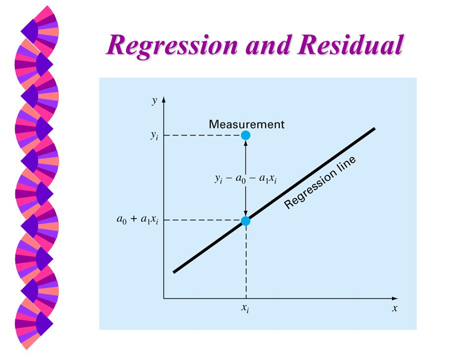 Regression and Residual