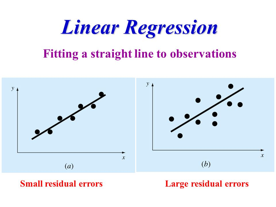 Linear Regression Fitting a straight line to observations