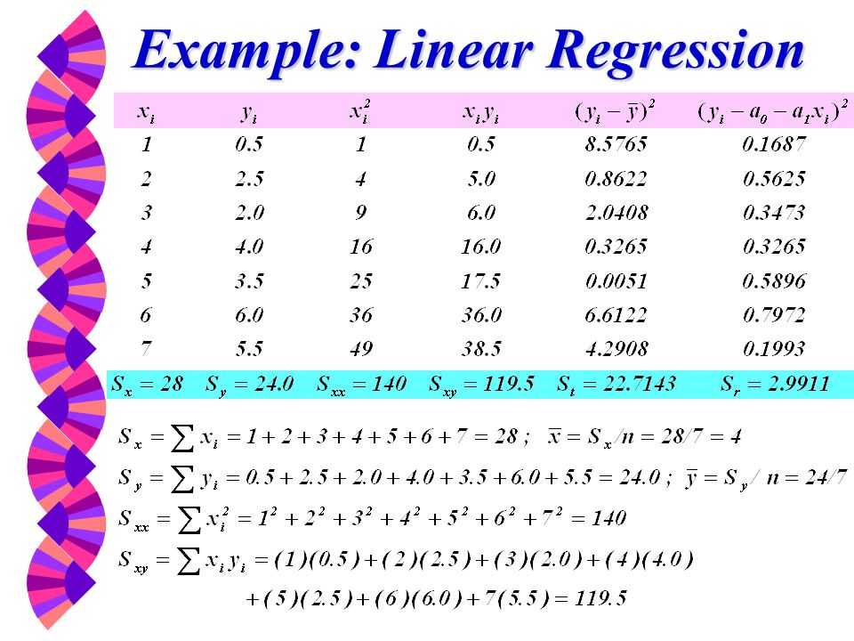 Example: Linear Regression