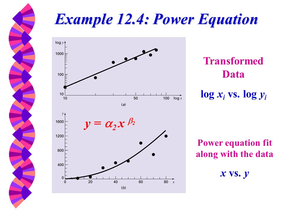 Example 12.4: Power Equation Power equation fit along with the data