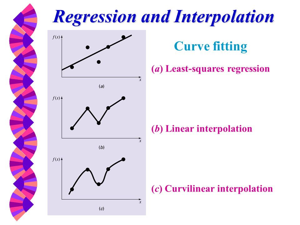 Regression and Interpolation