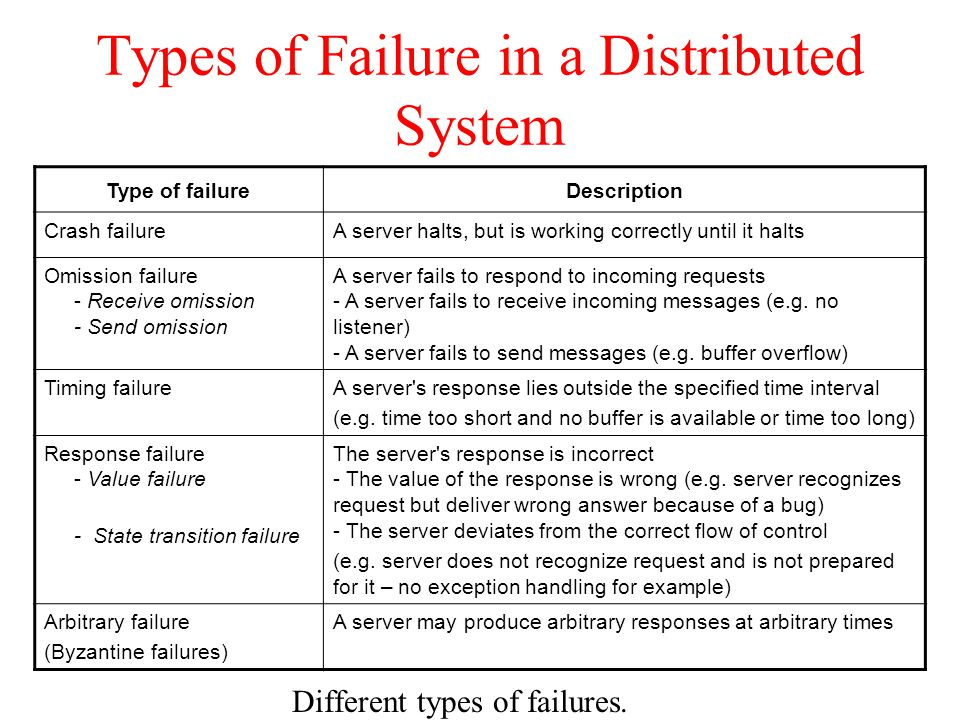 Distributed DBMS - Failure & Commit