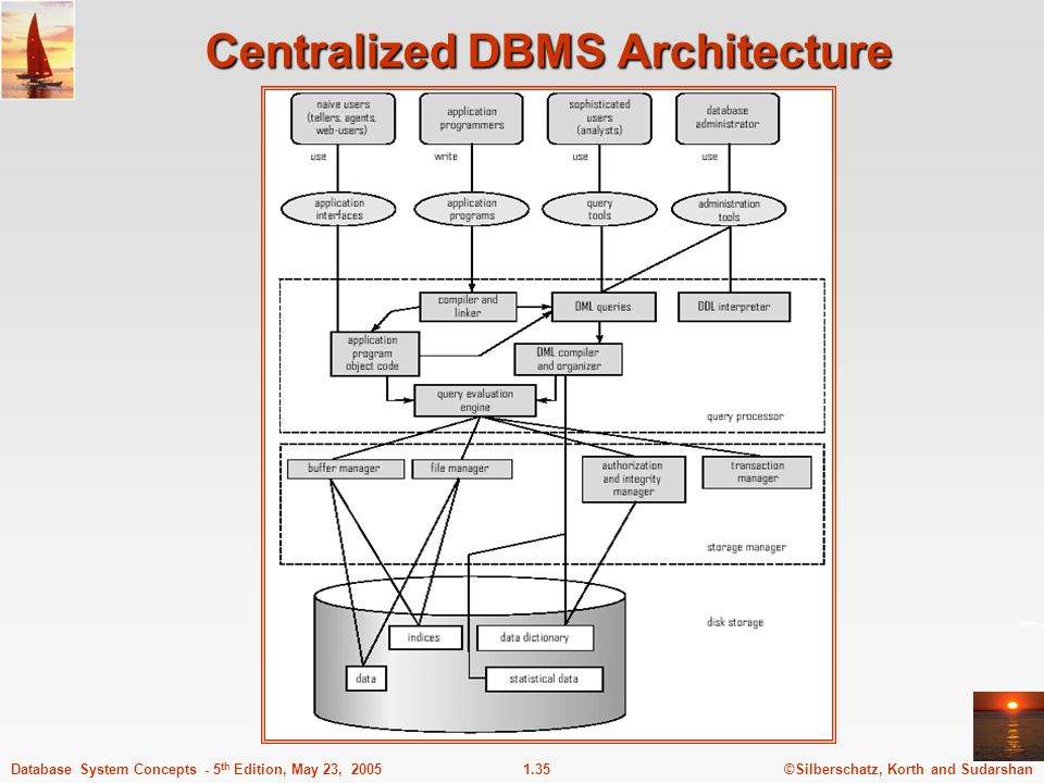 Db and dbms adapted from silberschatz korth and sudarshan ppt 35 centralized dbms architecture altavistaventures Choice Image