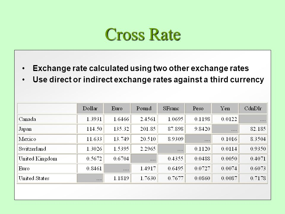 Cross rates in forex market