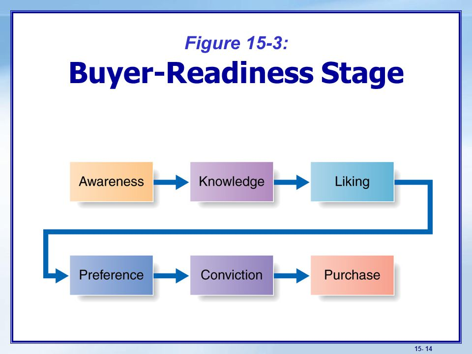 Which buyer-readiness stages do these ads appeal to