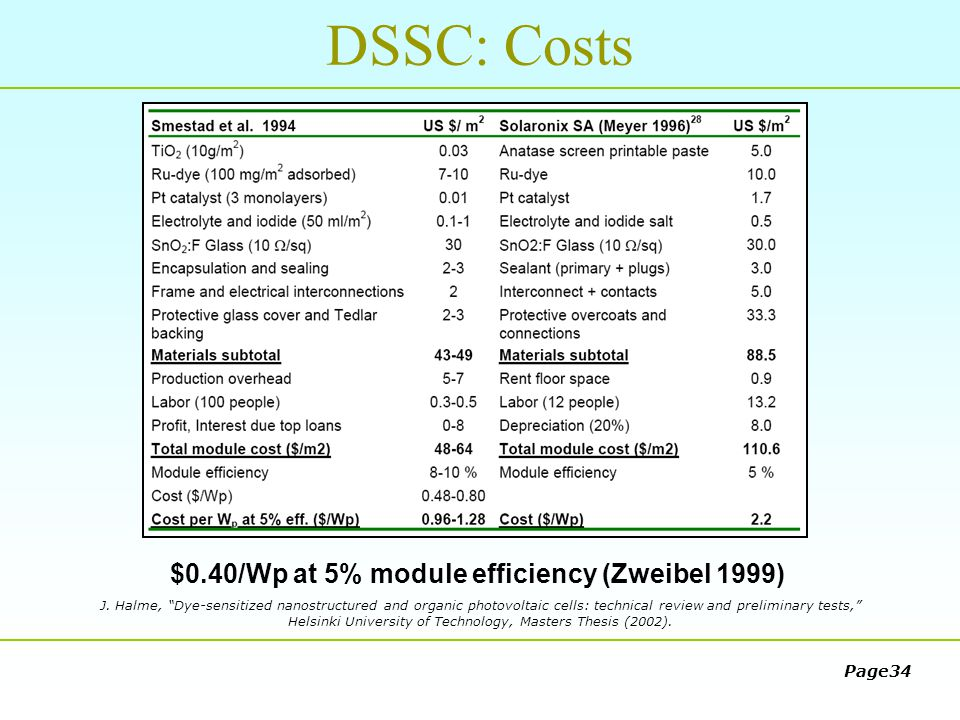 Dssc solar cell thesis