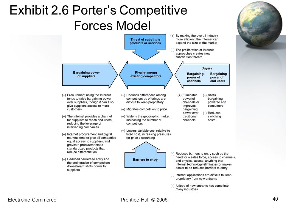 Exhibit 2.6 Porter's Competitive Forces Model