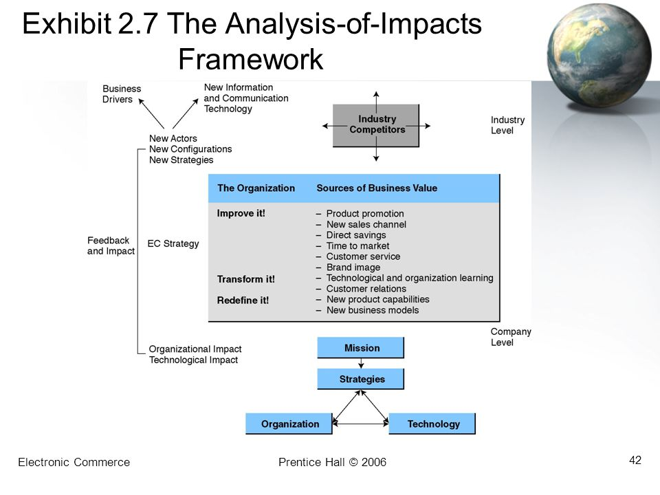 Exhibit 2.7 The Analysis-of-Impacts Framework