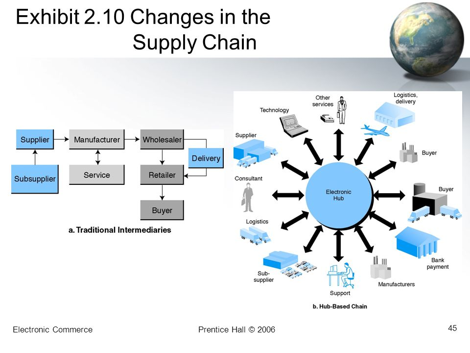 Exhibit 2.10 Changes in the Supply Chain