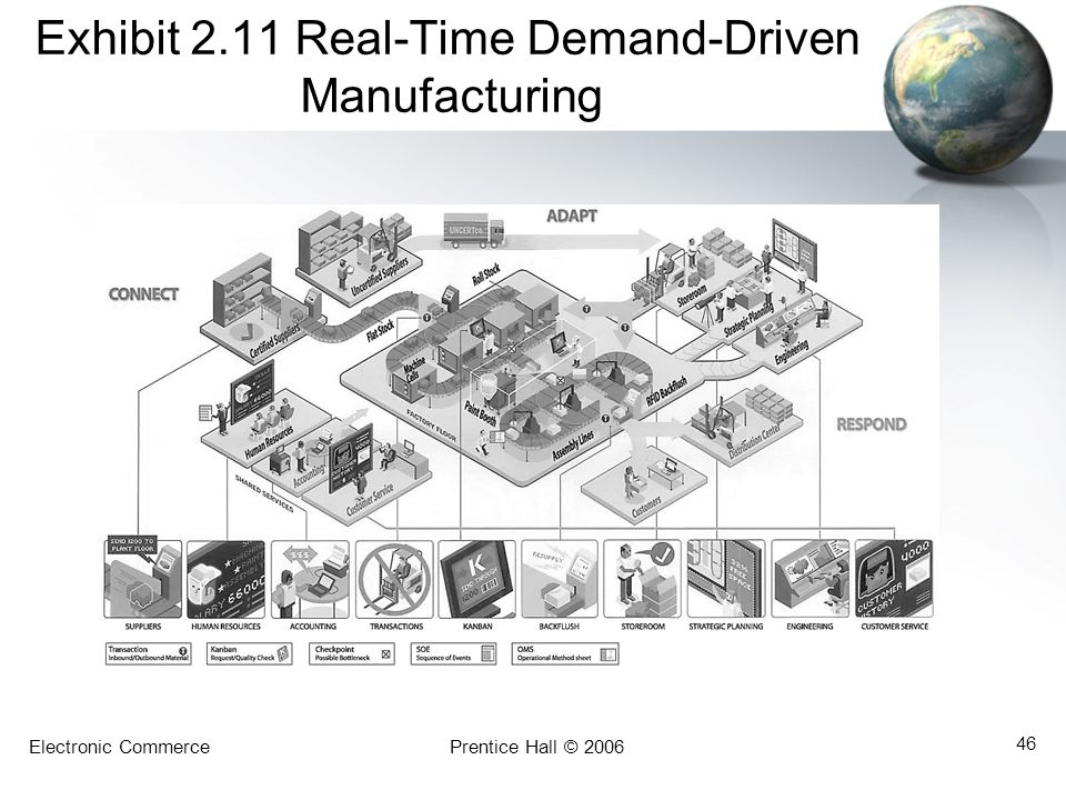 Exhibit 2.11 Real-Time Demand-Driven Manufacturing