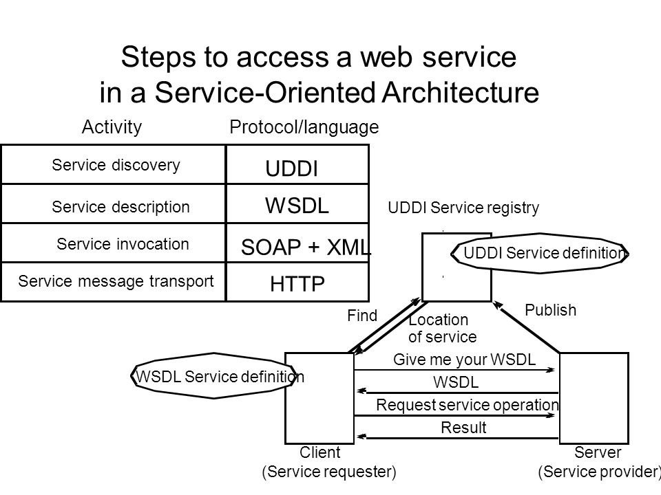 Steps to access a web service in a Service-Oriented Architecture