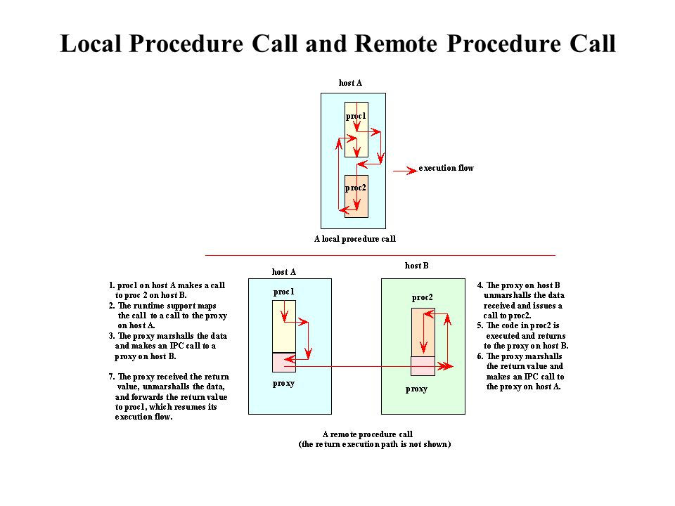 Local Procedure Call and Remote Procedure Call