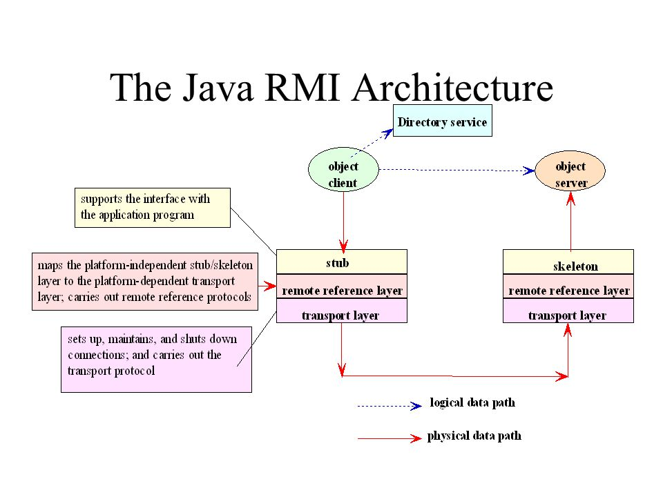 The Java RMI Architecture