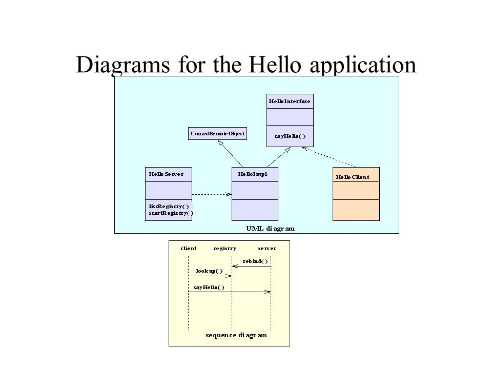 Diagrams for the Hello application