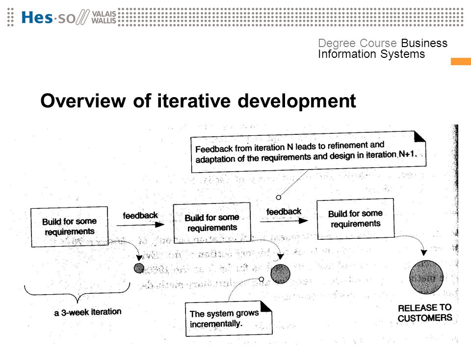 Overview of iterative development