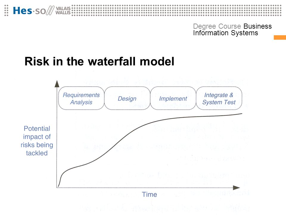 Risk in the waterfall model