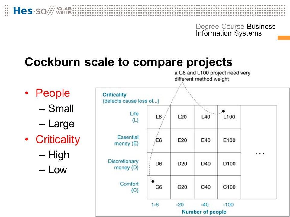 Cockburn scale to compare projects