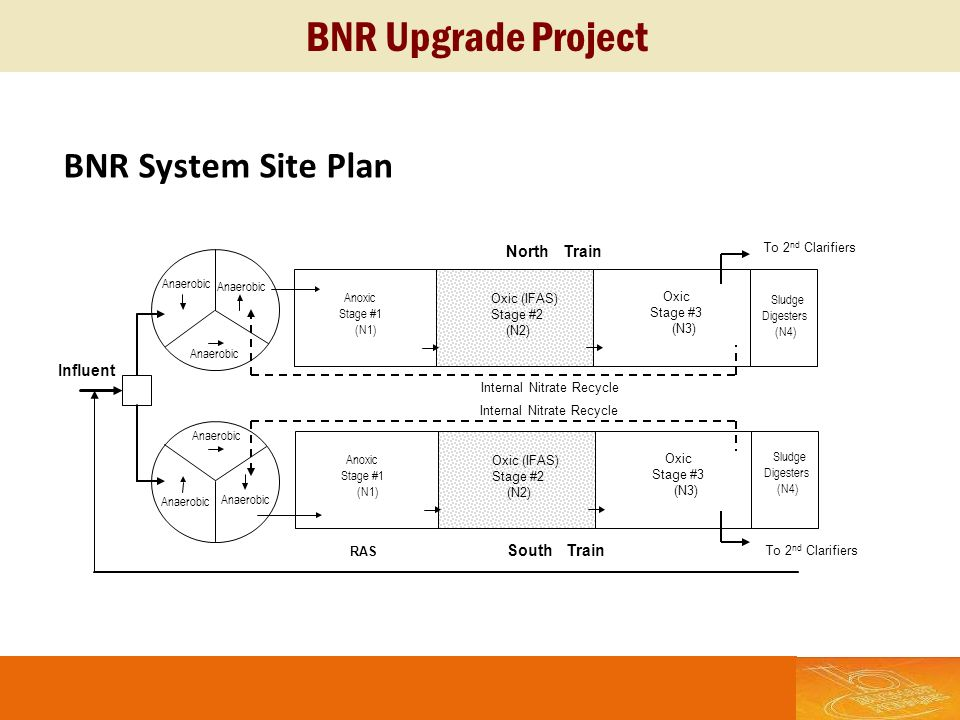 BNR Upgrade Project BNR System Site Plan North Train Influent