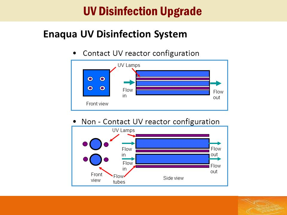 UV Disinfection Upgrade
