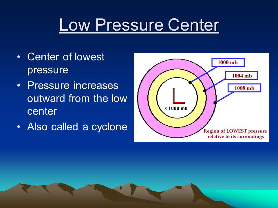 Low Pressure Center Center of lowest pressure
