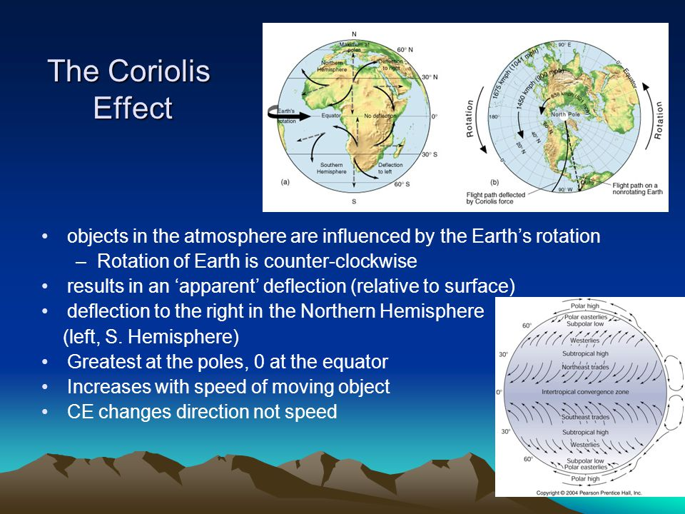 The Coriolis Effect objects in the atmosphere are influenced by the Earth's rotation. Rotation of Earth is counter-clockwise.