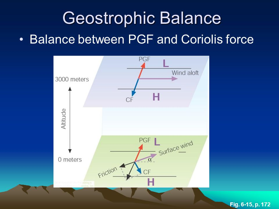 Geostrophic Balance Balance between PGF and Coriolis force