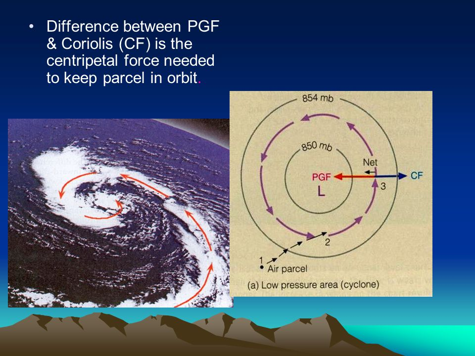 Difference between PGF & Coriolis (CF) is the centripetal force needed to keep parcel in orbit.