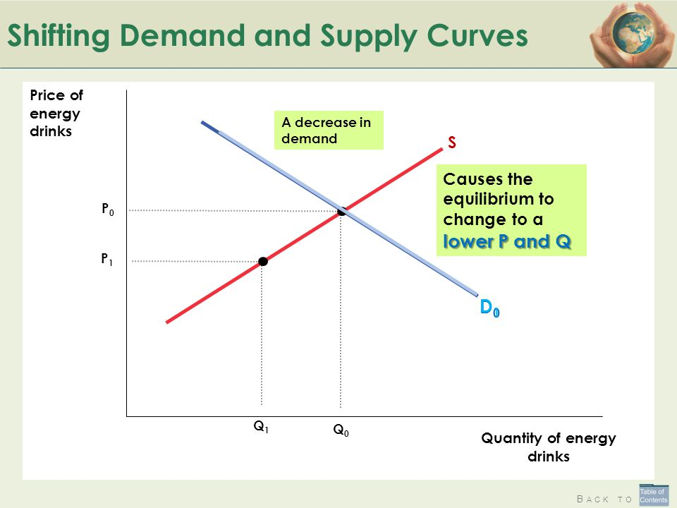 using demand and supply analysis identify those Supply and demand are perhaps the most fundamental concepts of economics, and it is the backbone of a market economy demand refers to how much (or what quantity) of a product or service is.