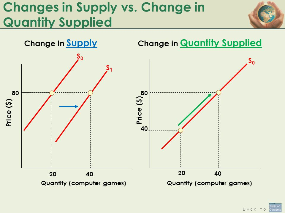 Change In Supply Curve Equilibrium: How Suppl...