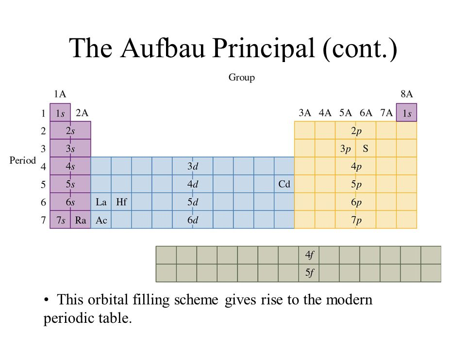 the aufbau principal cont - Periodic Table Aufbau