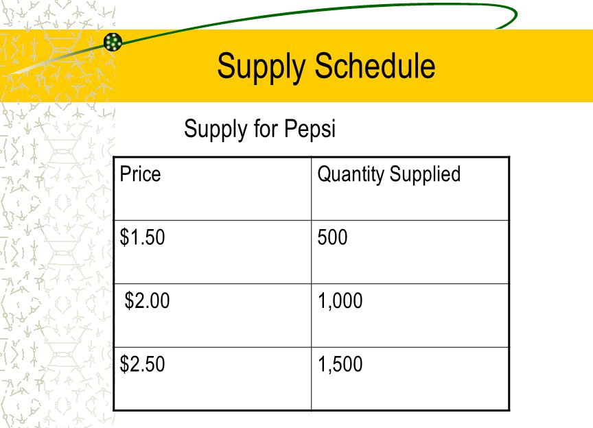 Supply Schedule Supply for Pepsi Price Quantity Supplied $