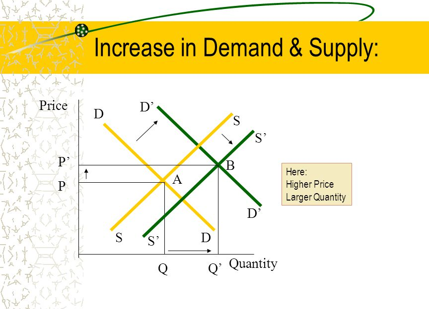 Increase in Demand & Supply: