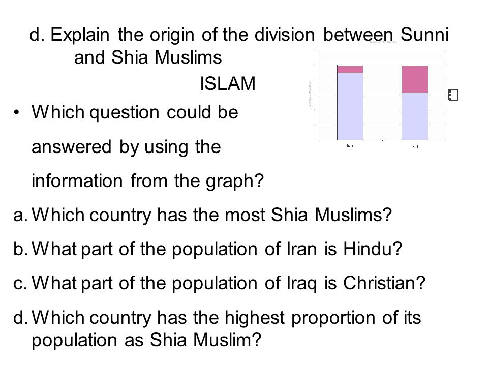 sunnie and shia essay The shiite-sunni divide is a political and religious divide around who was the rightful heir after the passing of the the sunni-shiite divide explained with extremely useful maps and timelines 1 first-person essays, features, interviews and q&as about life today.