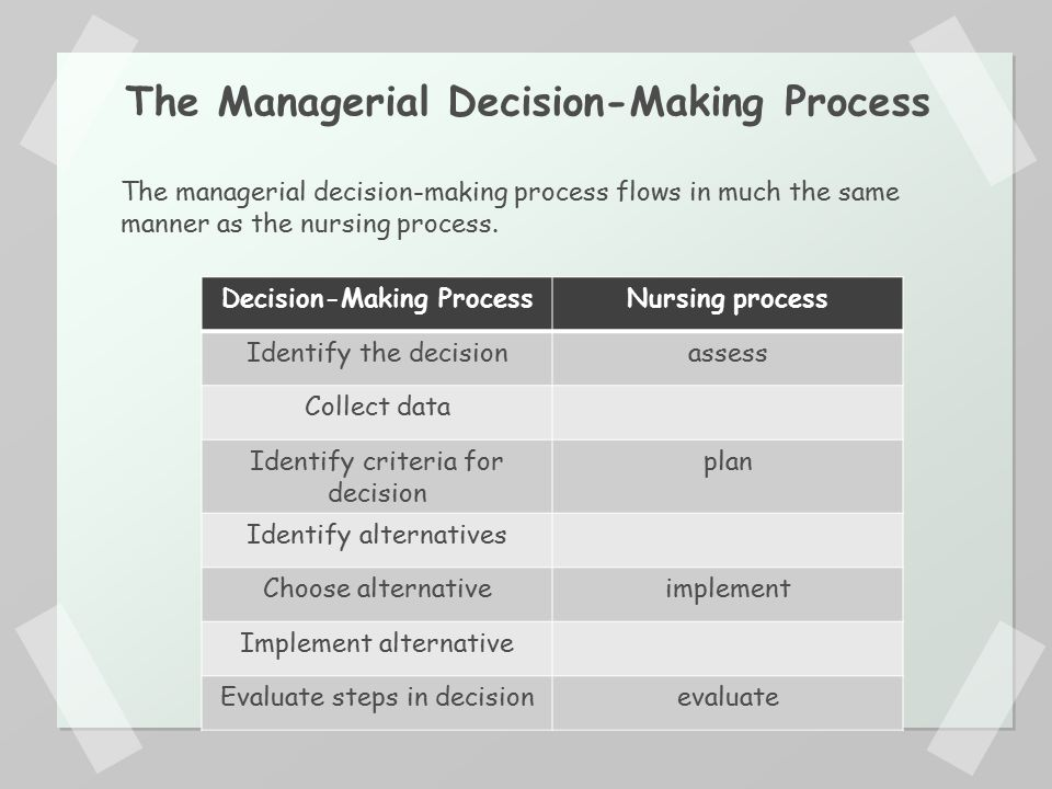 managerial decision making process Managers and leaders can take actions that support group decision making and lead to good decision from a managerial a process of decision-making that.