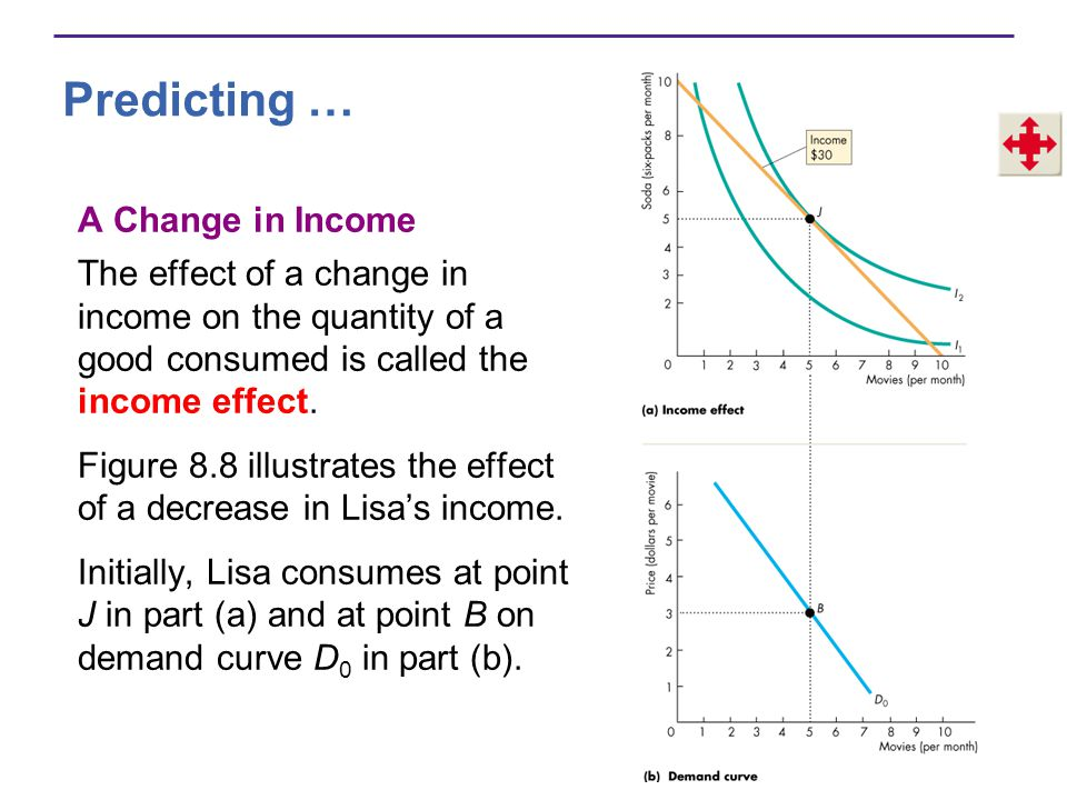 Predicting … A Change in Income