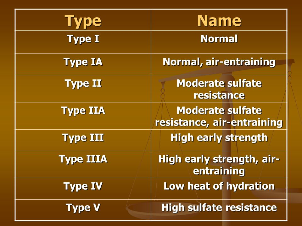 Type V Cement : Subject cement types and characteristics of cements ppt