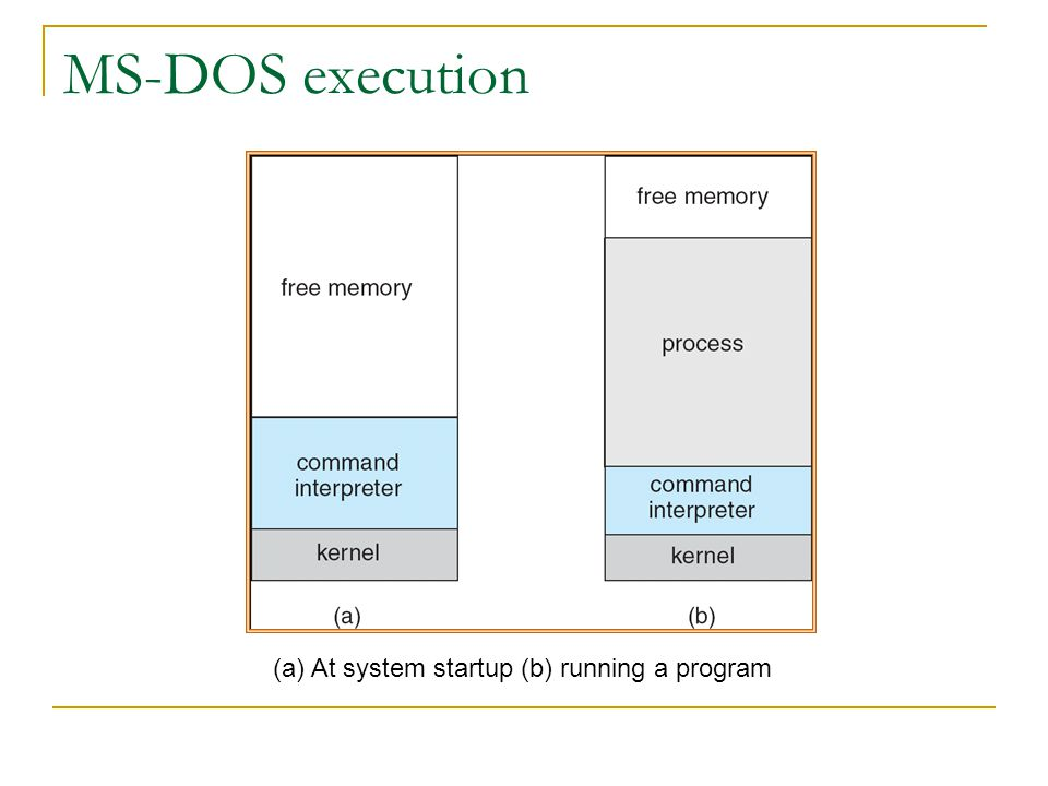 MS-DOS execution (a) At system startup (b) running a program