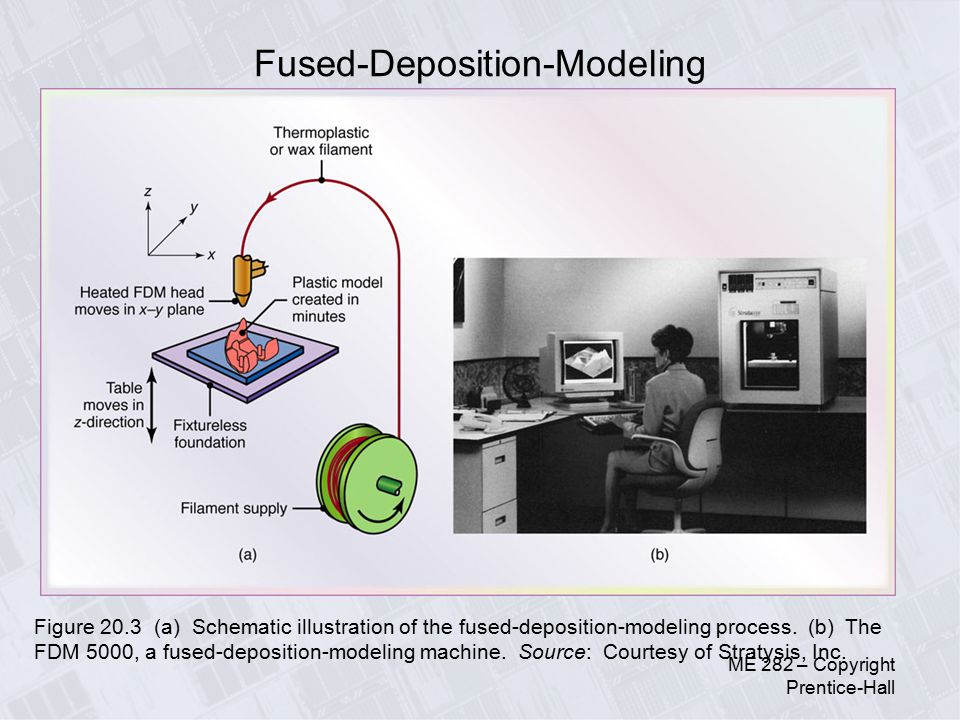 Fused Deposition Modeling Aerospace : Metal and non use in automobiles ppt video online
