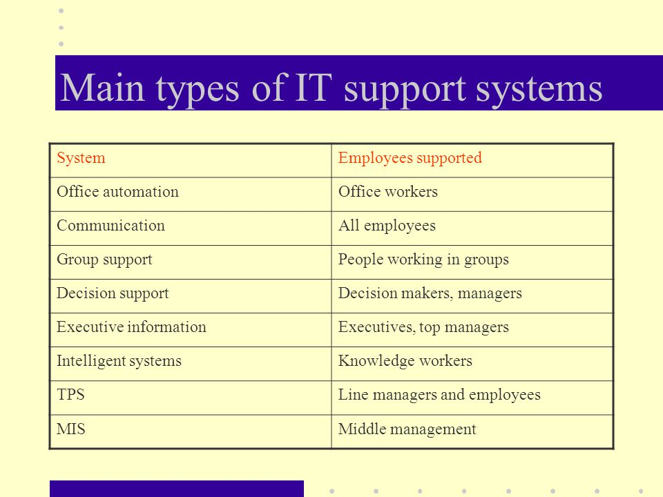 IT in the Modern Organization - ppt download