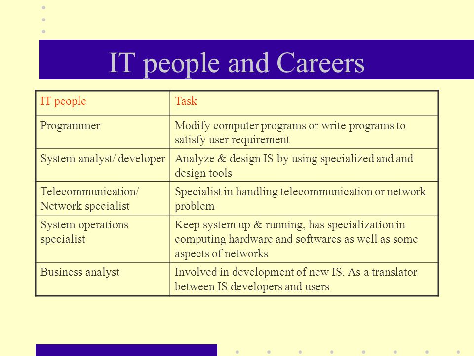 relationship between system analyst and programmer