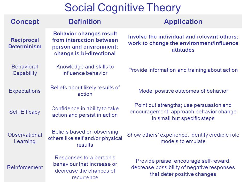 from determinism to cognitive theory The social cognitive theory is relevant to health communication first reciprocal determinism: the dynamic interaction of the person, the behavior.