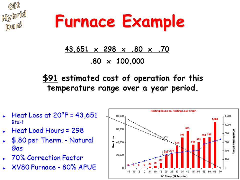 Cost Of A Therm Of Natural Gas