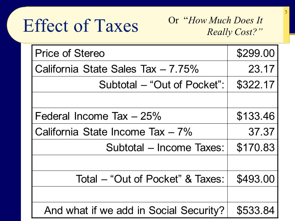 How to Calculate California State Income Taxes