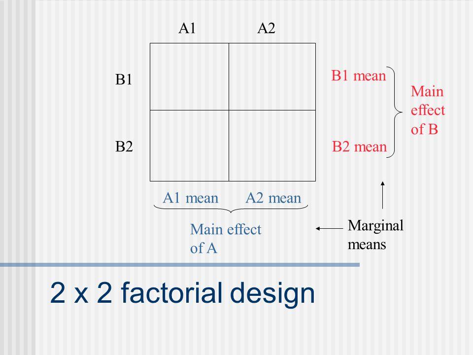2x2 factorial design example psychology